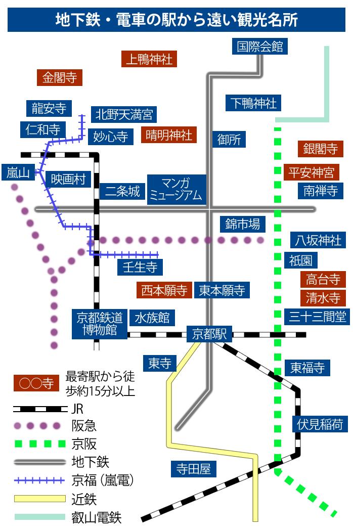 地下鉄・電車の駅から遠い観光名所図、金閣寺、上賀茂神社、晴明神社、銀閣寺、平安神宮、西本願寺、高台寺、清水寺は、駅から徒歩で15分以上かかります。
