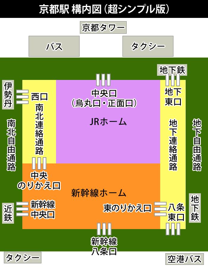 JR京都駅(超シンプル版)